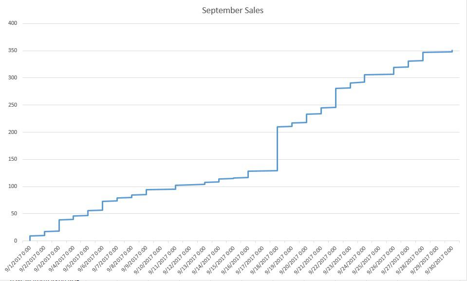 September 17 sales