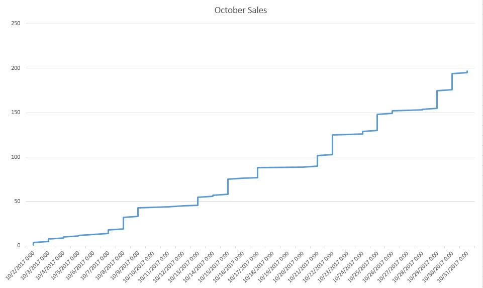 October 17 sales