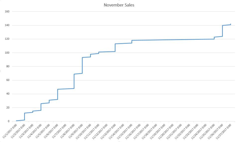 November 17 sales