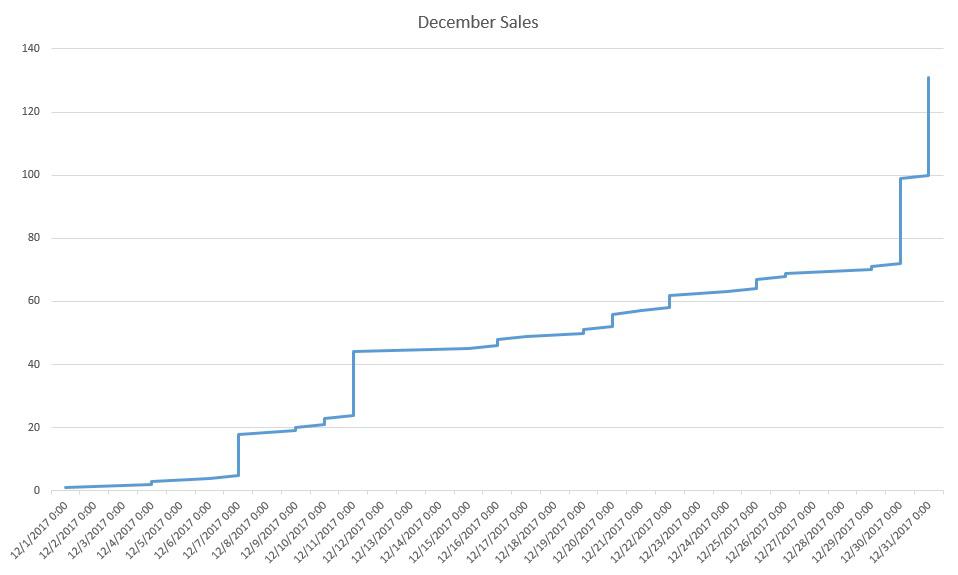 December 17 sales